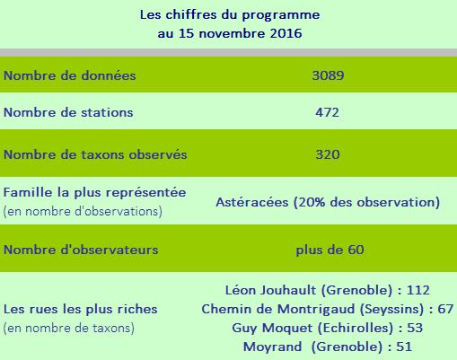 Les chiffres du programme