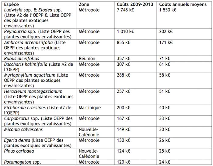 Analyse économique du coût des espèces exotiques envahissantes pour l'économie française