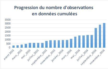 Diagramme progression des données