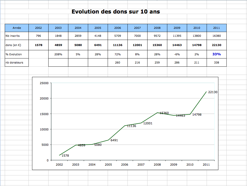 Evolution des dons sur 10 ans