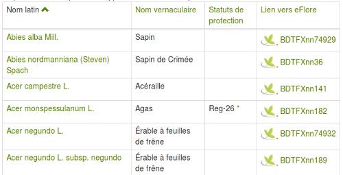 Page des espèces présentes dans le département de l'Ain du site Internet Tela Botanica - CC BY-SA Tela Botanica