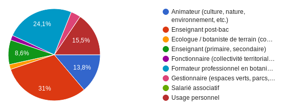 Cadre professionnel d'utilisation des ressources du MOOC Botanique par les enseignants