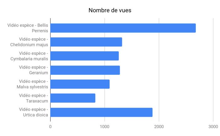 Nombre de vues sur 7 vidéos créées par les telabotanistes en 2017 et intégrées aux ressources du MOOC Botanique 2018