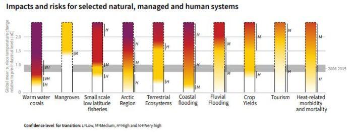 Risques liés au changement climatique selon le dernier rapport du GIEC