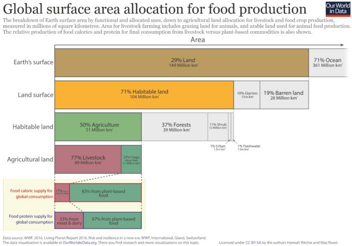 Utilisation globale du sol à la surface de la planète. source : https://ourworldindata.org