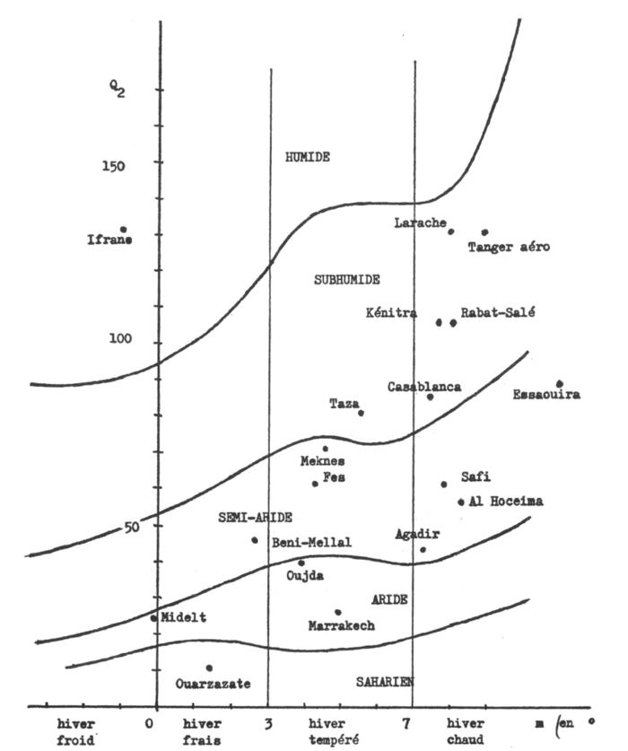 Climmagramme d'Emberger. (Claude Calvet.1979)