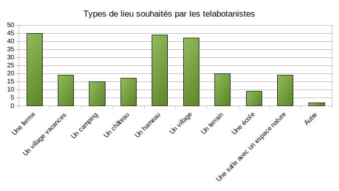 types_lieux
