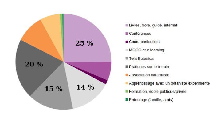 Graphique présentant les moyens d'acquisition des connaissances botaniques