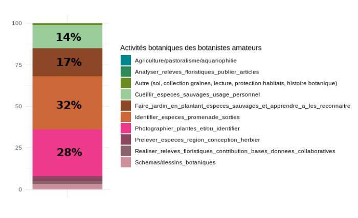 Graphique présentant les activités botaniques des telabotanistes