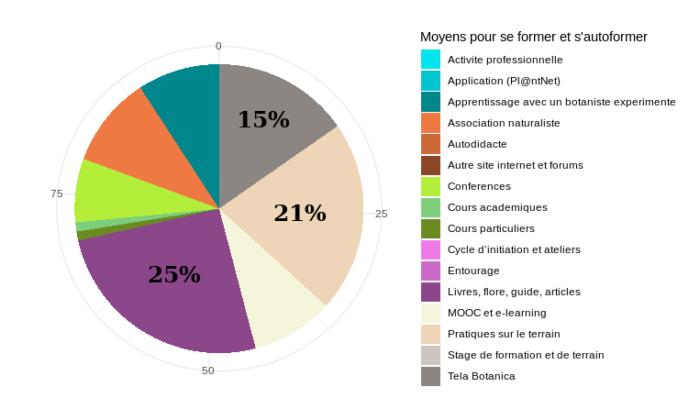 graphique sur les moyens acquisition connaissances