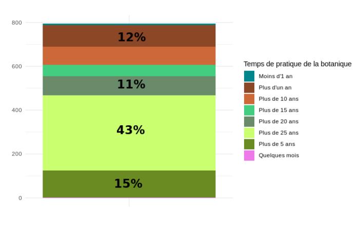 Figure 1 - Graphique présentant le temps de pratique de la botanique