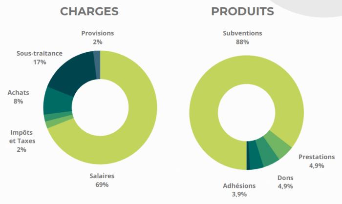 repartition des charges et produits (2019)